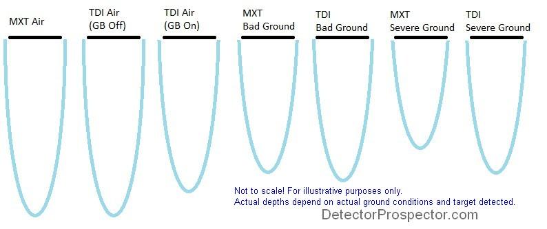 vlf-vs-pi-ground-balance.jpg