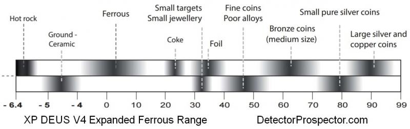 xp-deus-v4-expanded-ferrous-range.jpg