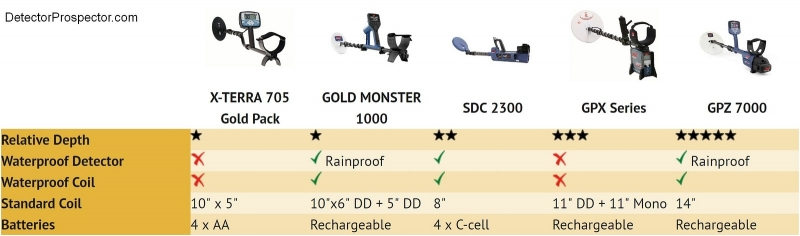 minelab-gold-prospecting-detector-comparison chart-2017-large.jpg