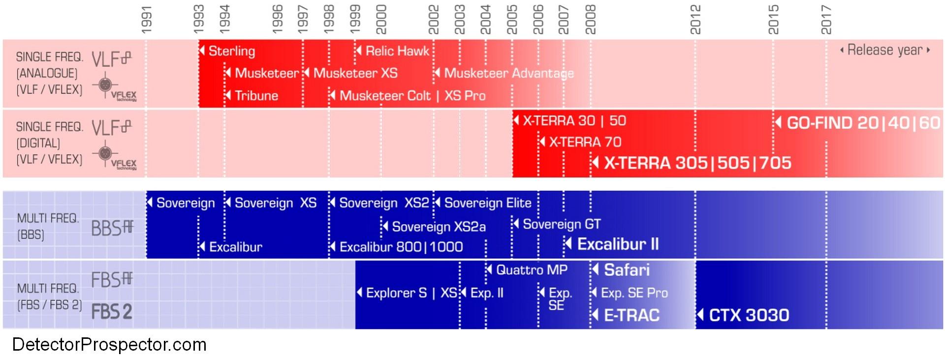 minelab-vlf-bbs-fbs-timeline.jpg.e412b86