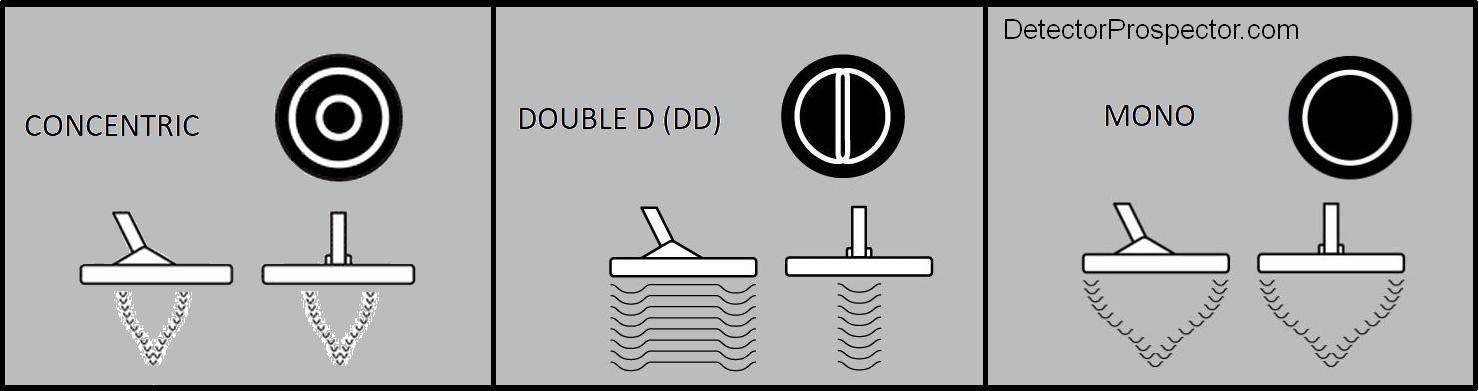 metal-detector-coil-dd-mono-concentric.j