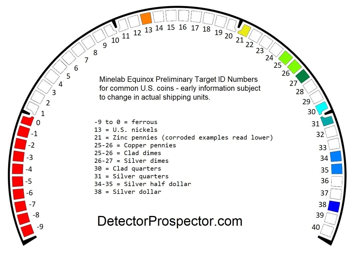 minelab-equinox-preliminary-target-id-numbers.jpg