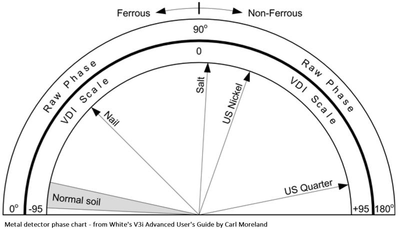metal-detector-phase-chart-moreland.jpg