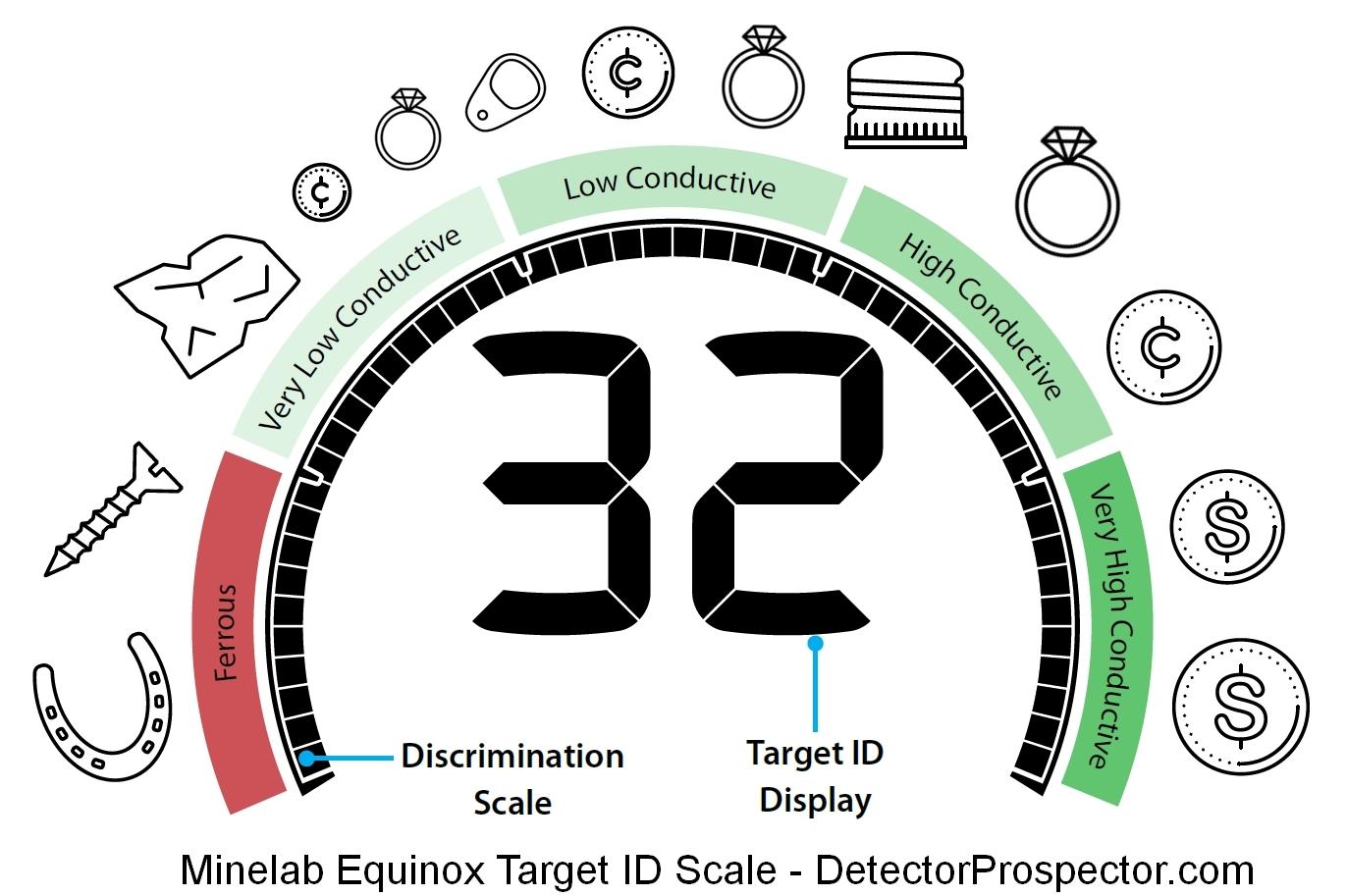 minelab-equinox-basic-target-id-scale.jpg