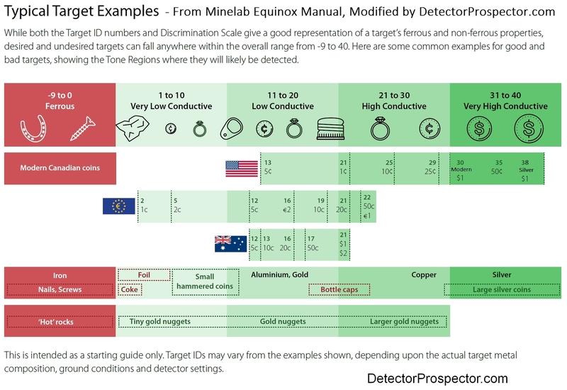 minelab-target-id-chart-manual-enhanced.jpg