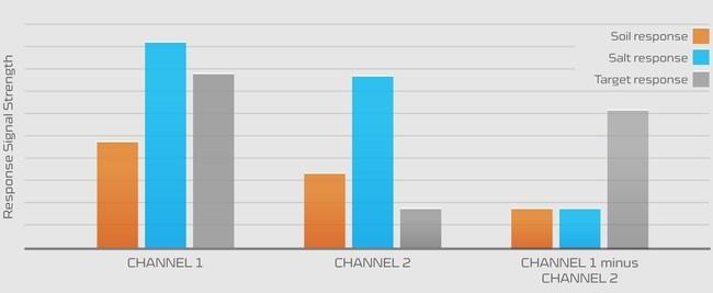 metal-detector-signal-channel-strength.jpg