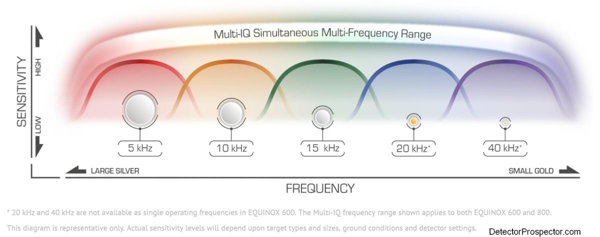 minelab-equinox-multi-iq-metal-detector-