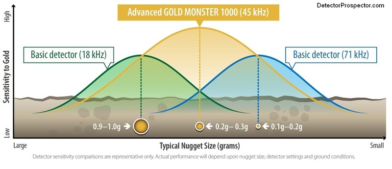 minelab-gold-monster-frequency-range-compared.jpg
