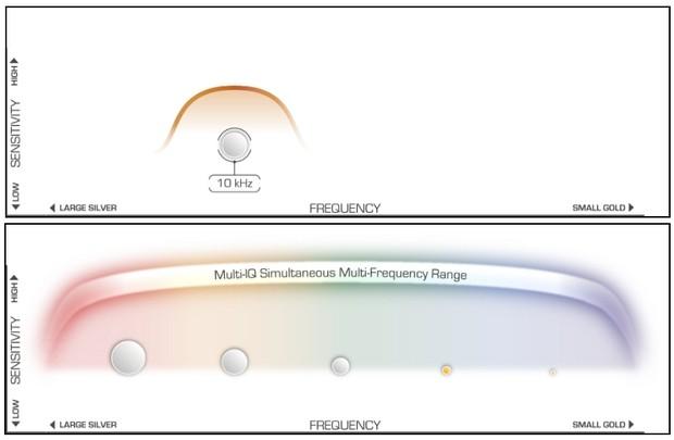 minelab-multi-iq-vs-single-frequency.jpg