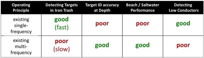 single-frequency-versus-multifrequency-detectors.jpg