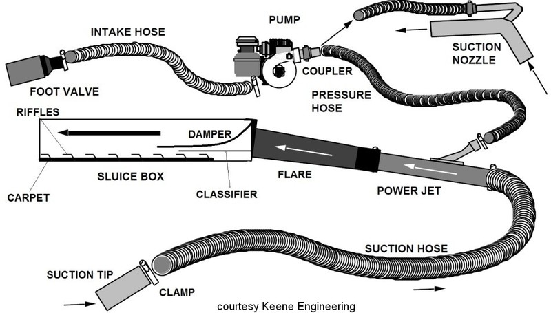 suction-gold-dredge-parts-diagram.jpg