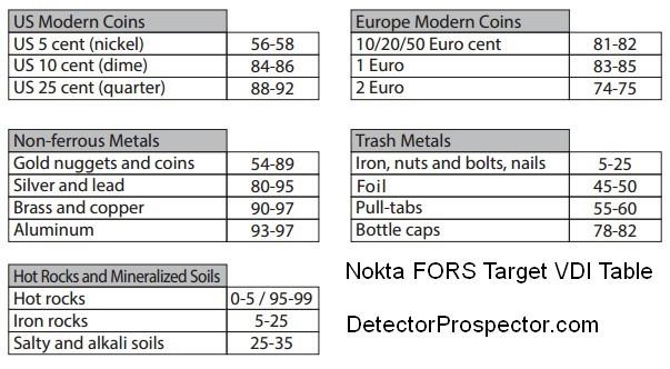 nokta-fors-target-vdi-table.jpg