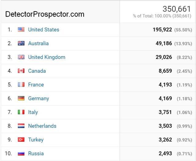 detectorprospector-website-visitors-by-country.jpg