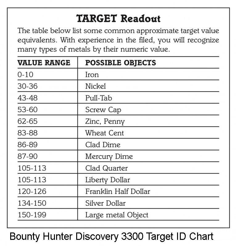 bounty-hunter-discovery-3300-target-id-chart.jpg