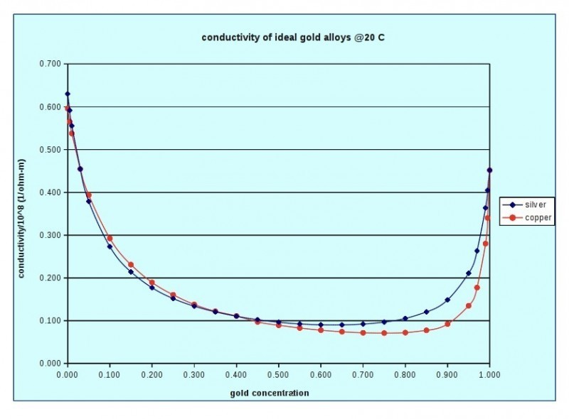 conductivity-of-ideal-gold-alloys.jpg