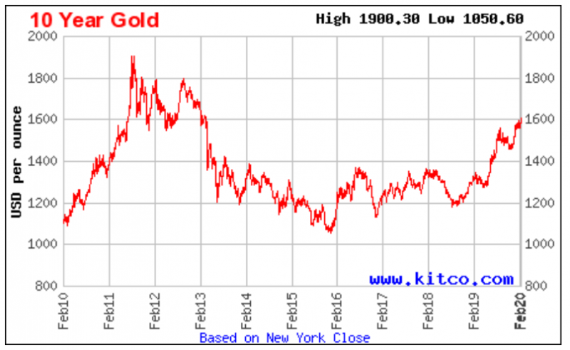 gold-price-2-2020.png