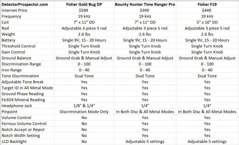fisher-gold-bug-dp-versus-bounty-hunter-time-ranger-pro-versus-fisher-f19.jpg