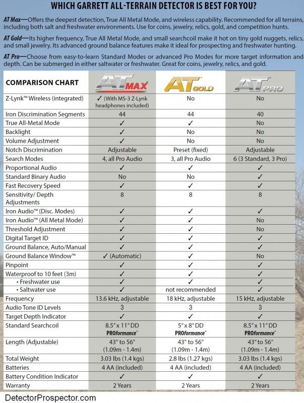 garrett-at-pro-gold-max-specification-comparison-chart.jpg.b889c5ec446bc36350edf3201e932aaa.jpg