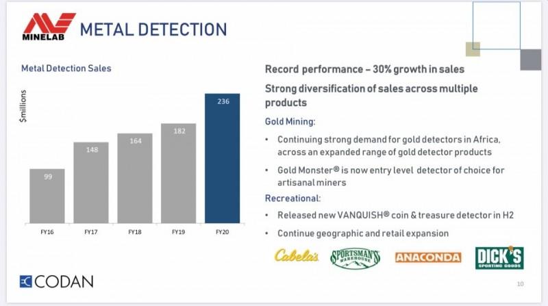 minelab-metal-detector-sales-2020.jpg