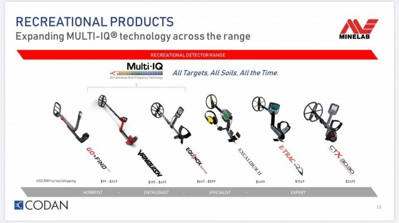 minelab-recreational-products-2021.jpg