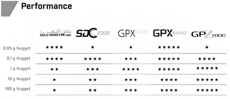 minelab-gpx-6000-relative-performance-chart.jpg