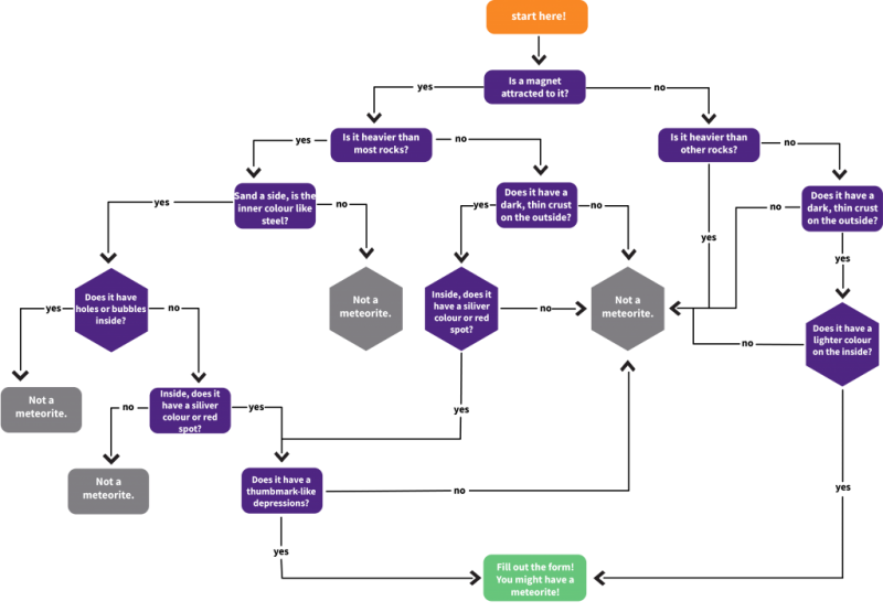 flow-chart-2.2-1-1024x710.png