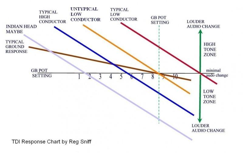 whites-tdi-tone-response-chart-reg-sniff.jpg